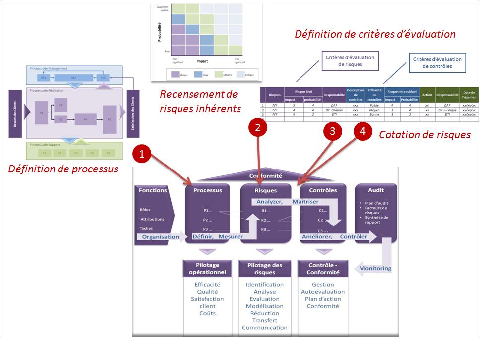 cartographie des processus et des risques